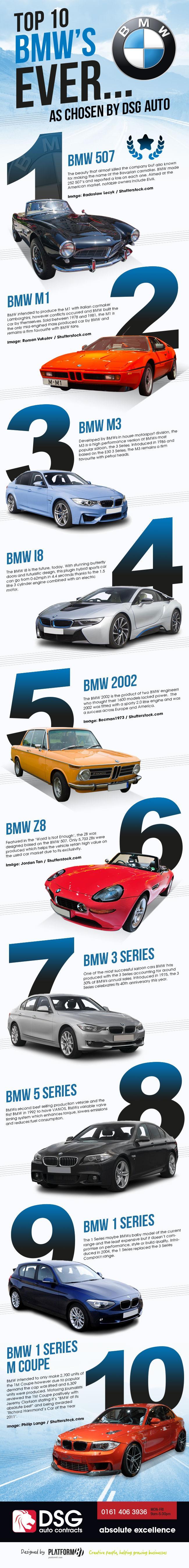 BMW Top 10 Cars