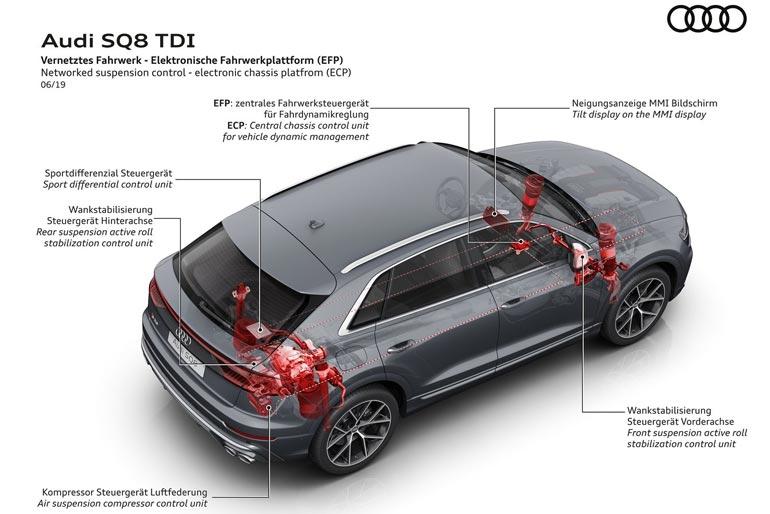 2020 Audi SQ8 TDI Suspension