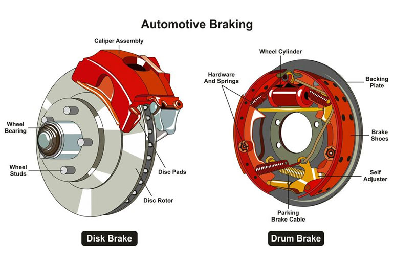 The Controlling System Of Drum And Disc Brake