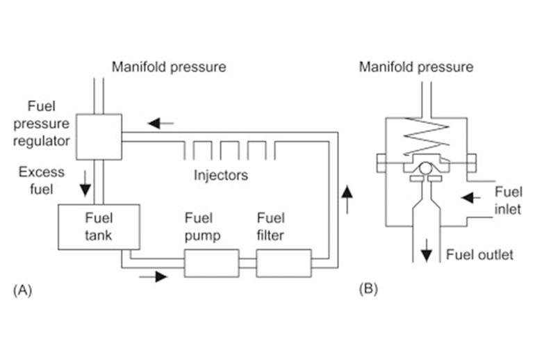 Precise Fuel Control