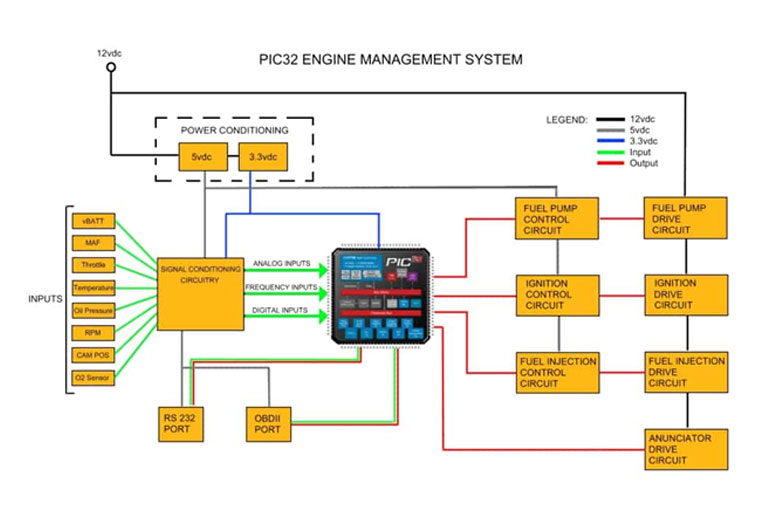 What are the ECU and ECM?