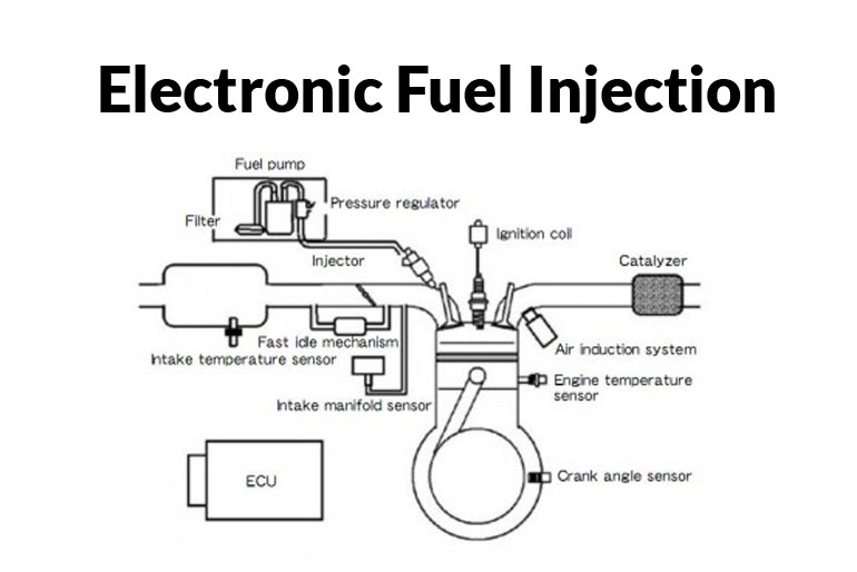 Electronic Fuel Injection EFI