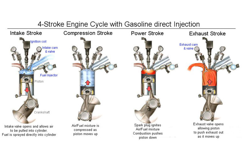 Gasoline Direct Injection – GDI