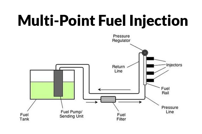 Multi-Point Fuel Injection – MPFi