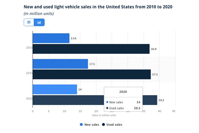 New and used light vehicle sales in the United States from 2010 to 2020