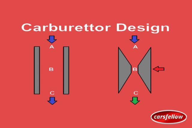 What Is A Carburetor: How it Works? It's Advantages & Disadvantages